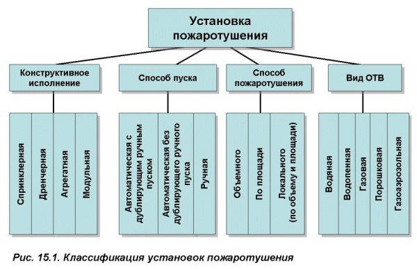 классификация установок пожаротушения